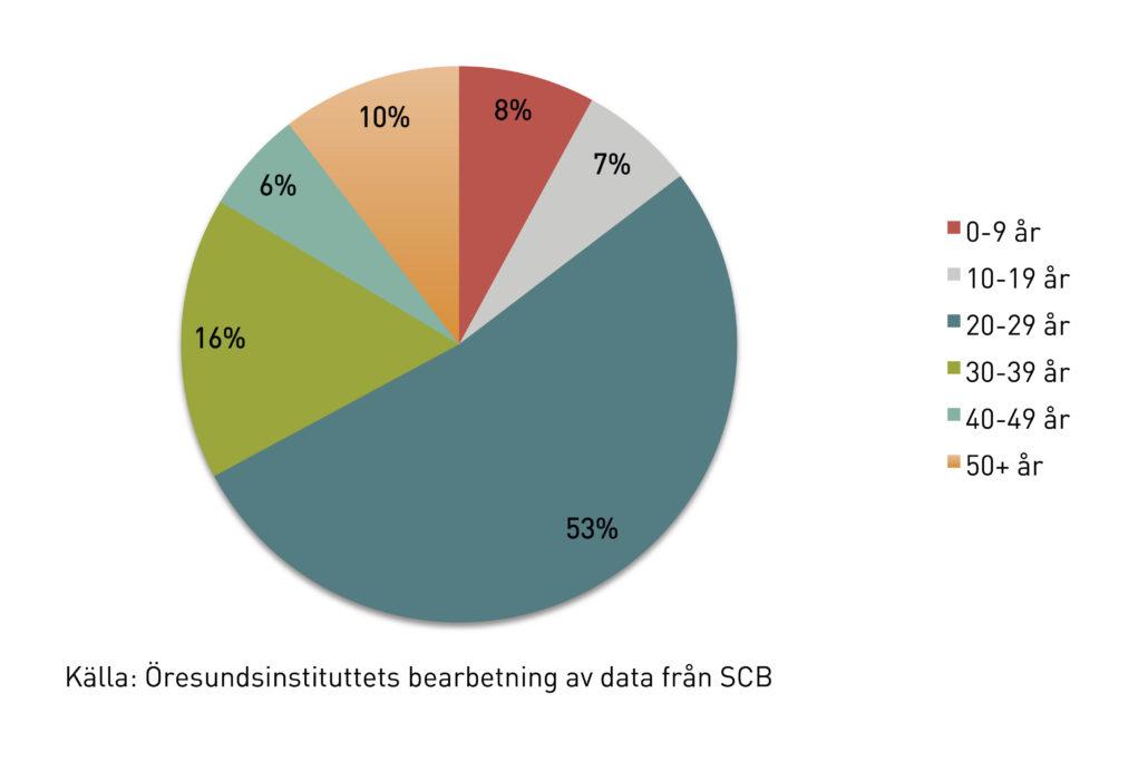 Diagram4b_flyttning_SE2016