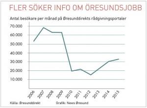 Diagram_oresundsjobb_se