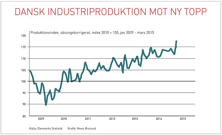 Detaljhandeln upp trots osaker konjunktur