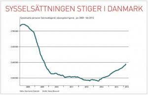Dansk industriproduktion snart tillbaka till toppnivån från 2008