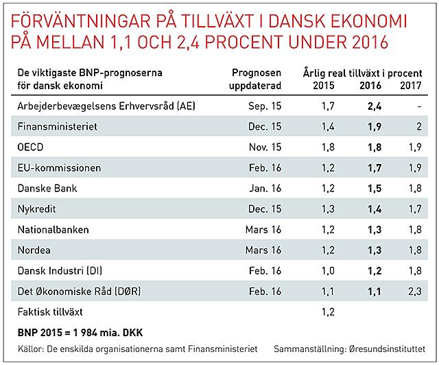 Oresund konjunkturtabell Danmark svensk 20160321 webb