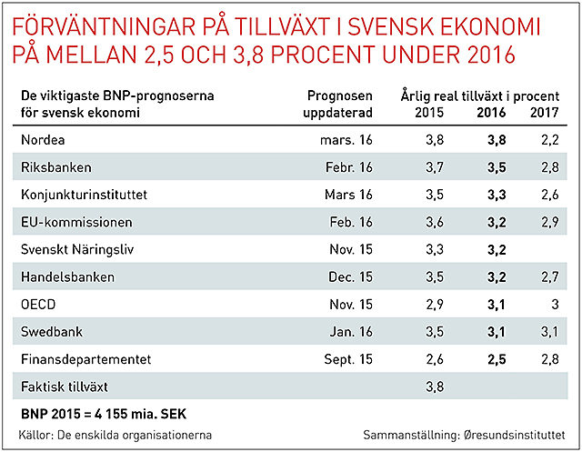 Oresund konjunkturtabell Sverige svensk 20160323 webb