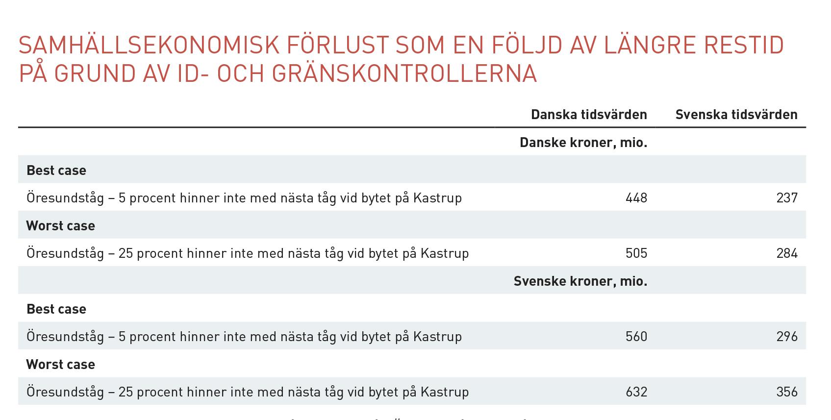 Oresundsanalys_kontroller SE.indd