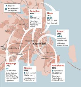 Svenska fastighetsbolag äger två miljoner kvadratmeter i Danmark